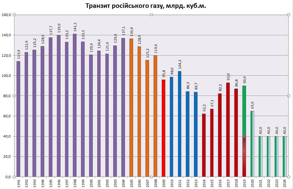 """""""Газпром"""" відмовився брати на себе українські законодавчі та регуляторні ризики, тому контракт на організацію транзиту укладений із """"Нафтогазом"""", - Вітренко - Цензор.НЕТ 2669"""